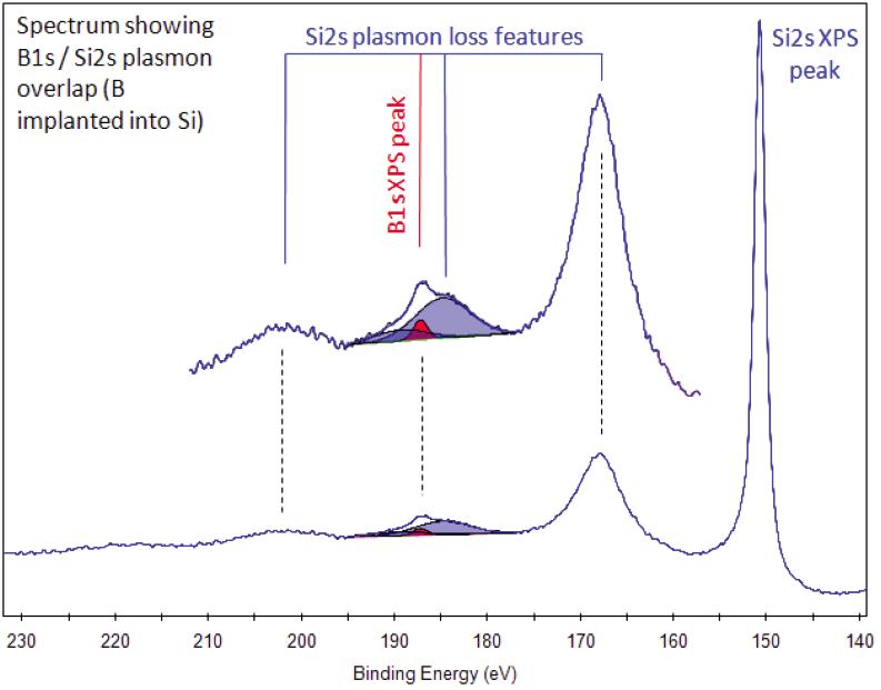 Boron on Silicon Symbol Origin