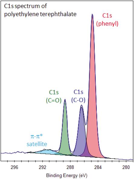 XPS Interpretation of Carbon
