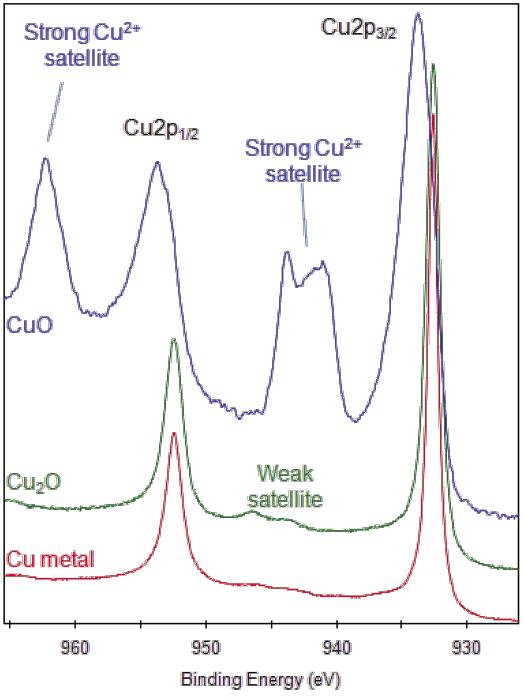 XPS Interpretation of Copper