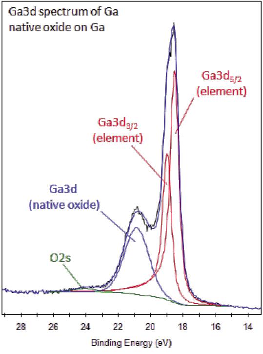 Xps Interpretation Of Gallium
