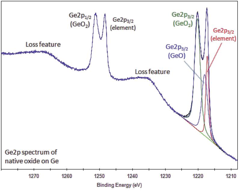 Xps Interpretation Of Germanium