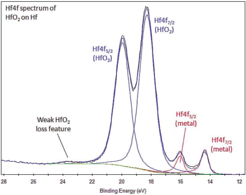 Xps Interpretation Of Hafnium