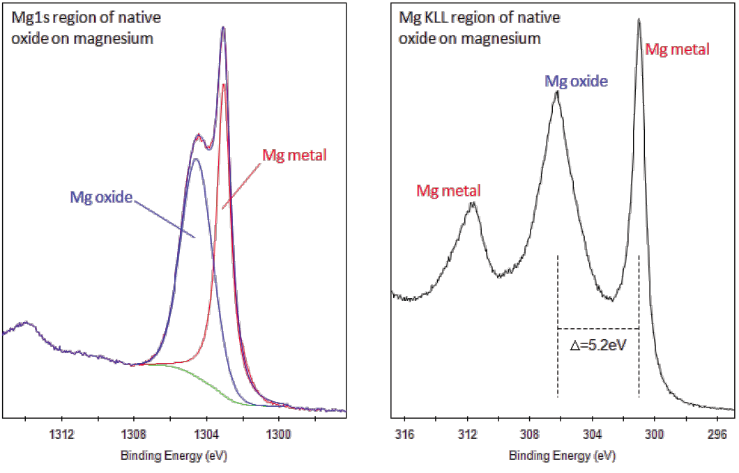 Xps Interpretation Of Magnesium