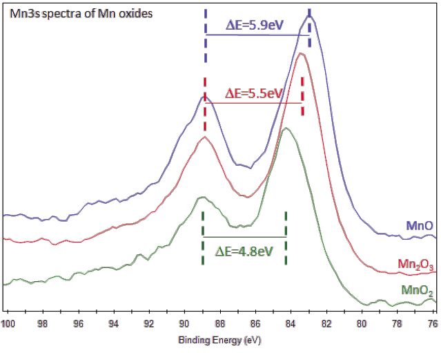Xps Interpretation Of Manganese