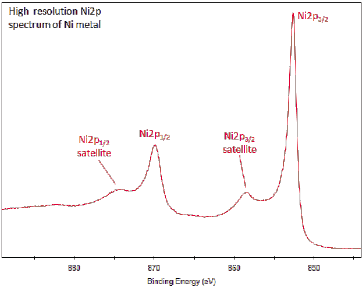 Xps Interpretation Of Nickel