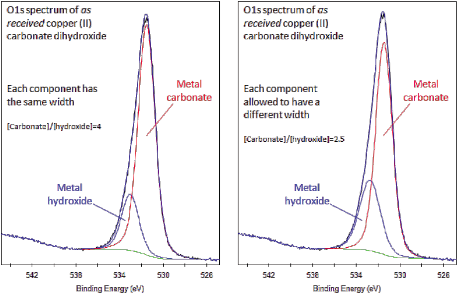 a survey of the chemical element germanium Germanium (ge), a chemical element between silicon and tin in group 14 (iva) of  the periodic table, a silvery-gray metalloid, intermediate in properties between.