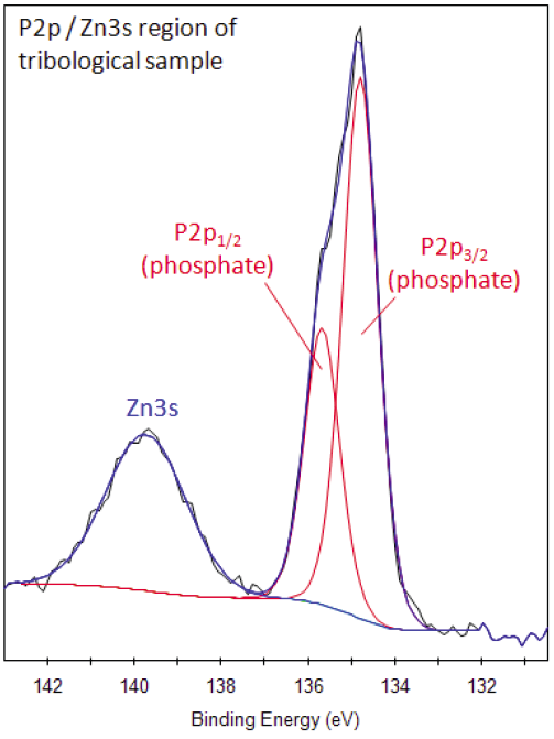 Xps Interpretation Of Phosphorus