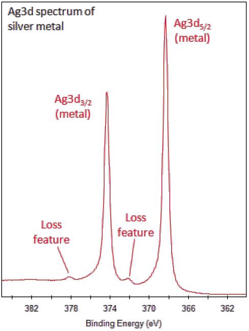 9d45bbe3757 Ag3d peaks broaden relative to metal peaks.
