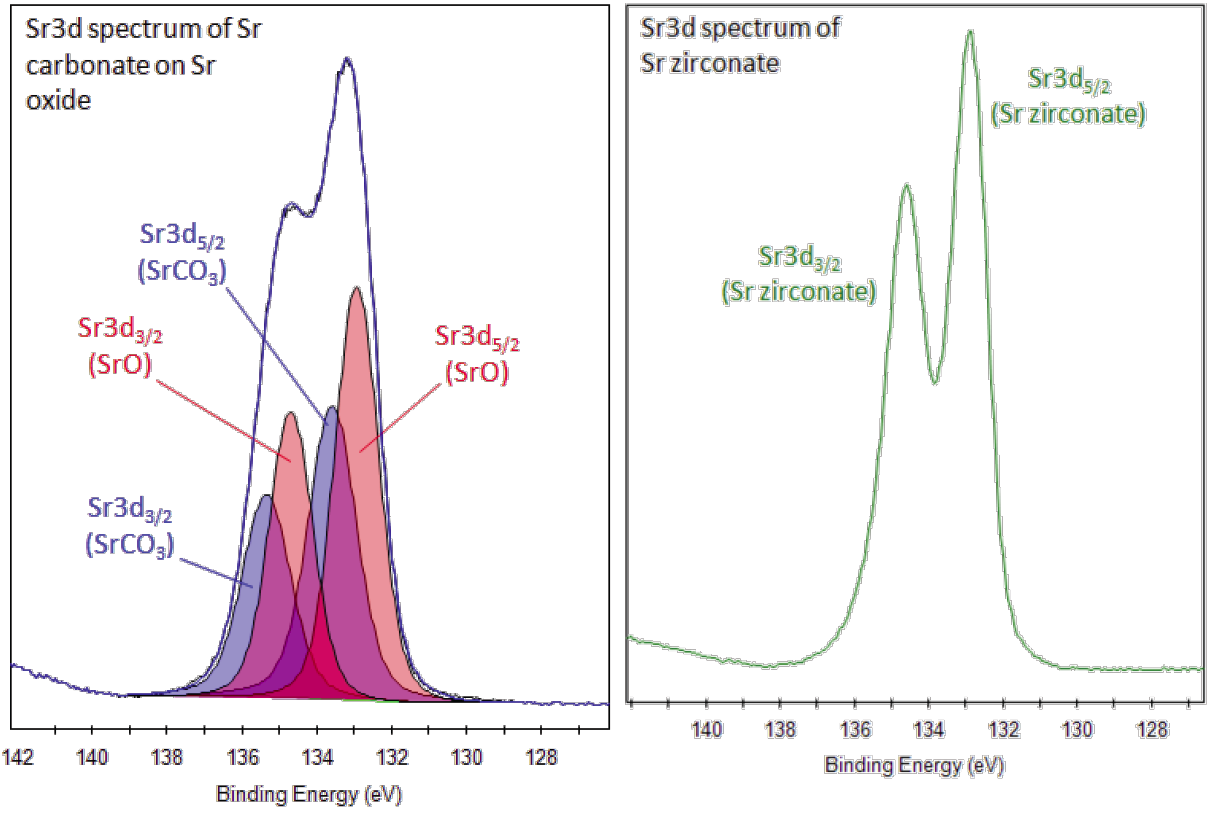 Xps Interpretation Of Strontium