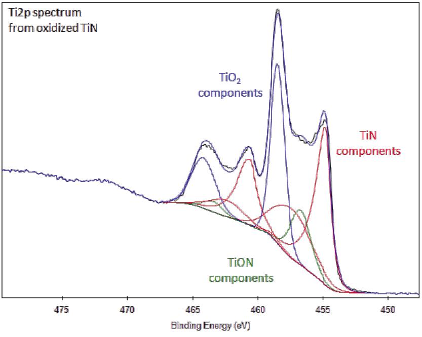 Xps Interpretation Of Titanium