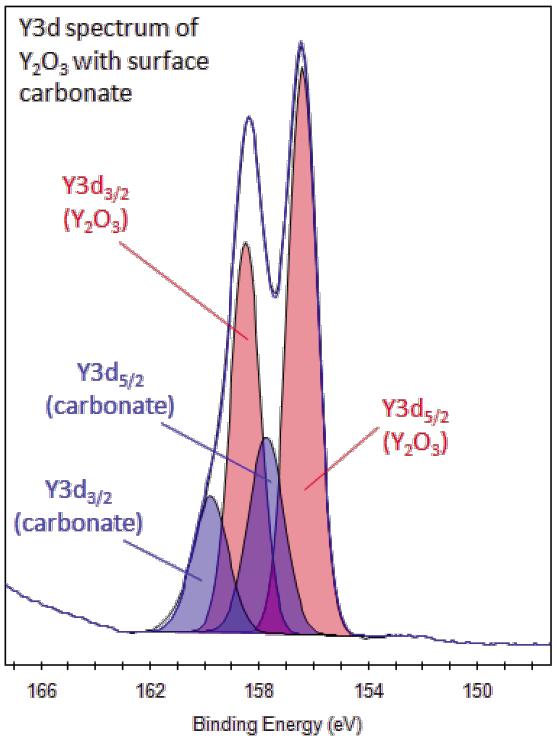 XPS Interpretation Of Yttrium