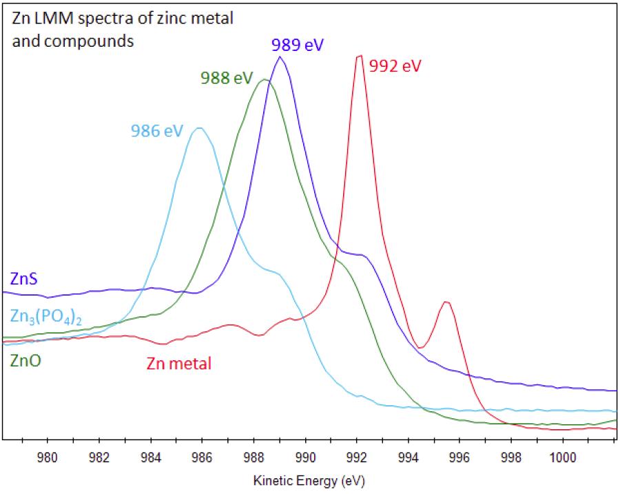 Xps Interpretation Of Zinc