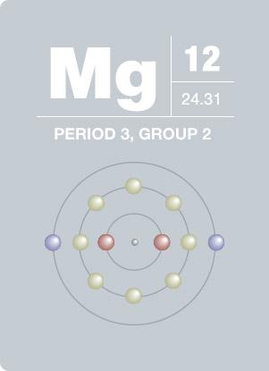 Magnesium Element Diagram Electrical Wiring Diagrams